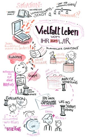 """Grafik Recording zum Darmstädter Projekt """"Vielfalt leben - vom Ihr zum WIR"""""""